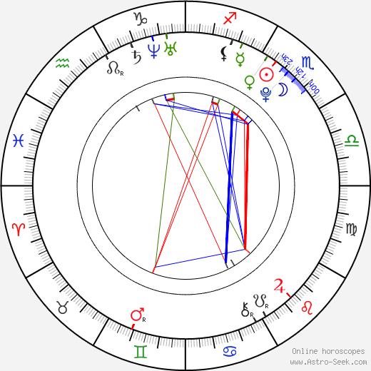Patrik Suchánek birth chart, Patrik Suchánek astro natal horoscope, astrology