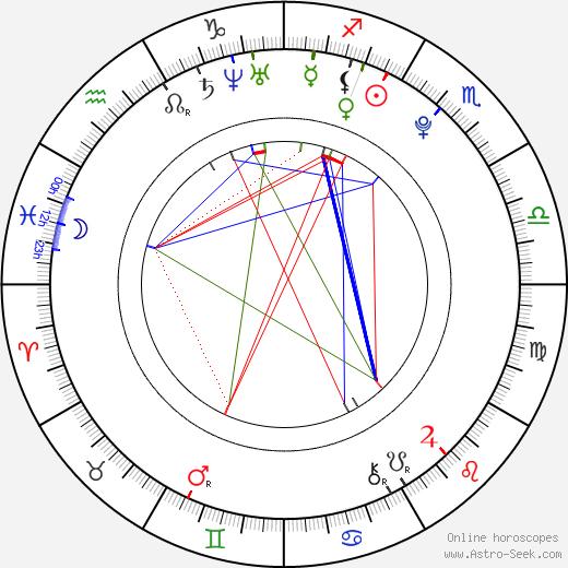 Рита Ора Rita Ora день рождения гороскоп, Rita Ora Натальная карта онлайн