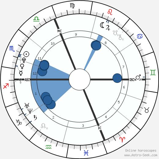 Romain Bardet wikipedia, horoscope, astrology, instagram