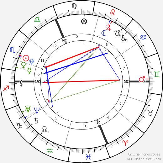 Ромен Барде Romain Bardet день рождения гороскоп, Romain Bardet Натальная карта онлайн