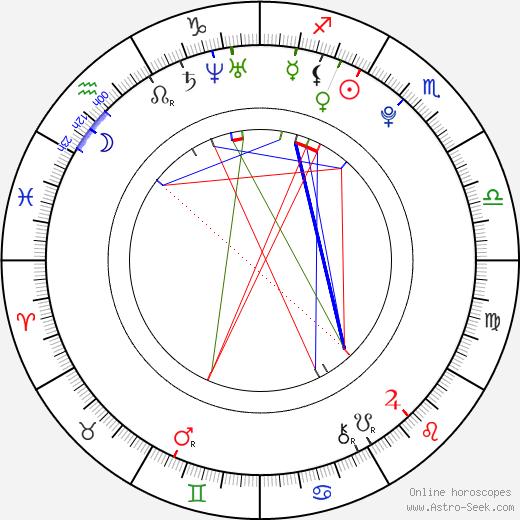 Сара Хайленд Sarah Hyland день рождения гороскоп, Sarah Hyland Натальная карта онлайн
