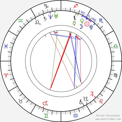Shanica Knowles tema natale, oroscopo, Shanica Knowles oroscopi gratuiti, astrologia