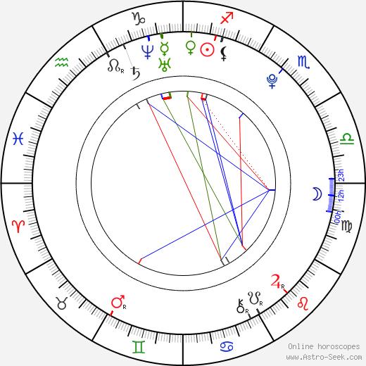 Adam DeFilippi tema natale, oroscopo, Adam DeFilippi oroscopi gratuiti, astrologia