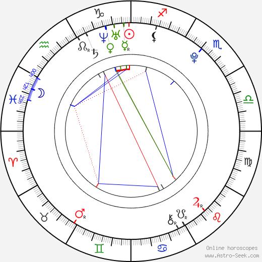 Ahn Jaehyo tema natale, oroscopo, Ahn Jaehyo oroscopi gratuiti, astrologia