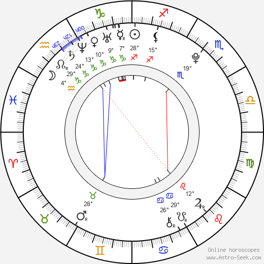 Andrea Guasch birth chart, biography, wikipedia 2019, 2020