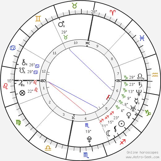 Cardae Douglas birth chart, biography, wikipedia 2019, 2020