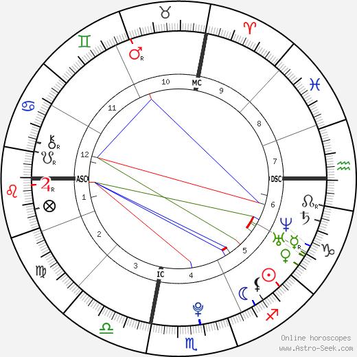 Cardae Douglas birth chart, Cardae Douglas astro natal horoscope, astrology