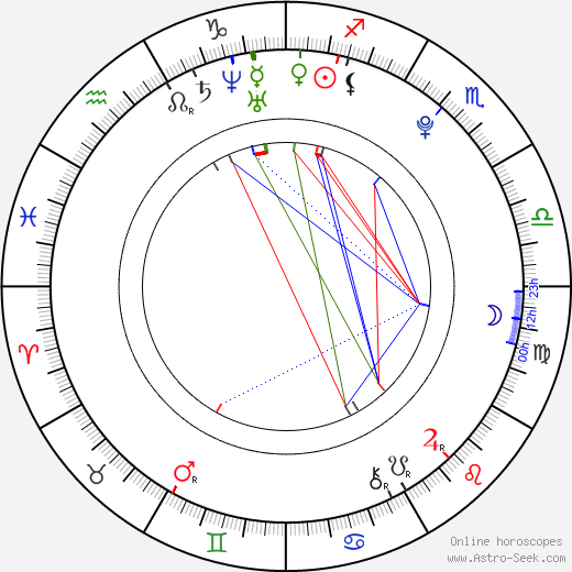 Christina Klein astro natal birth chart, Christina Klein horoscope, astrology