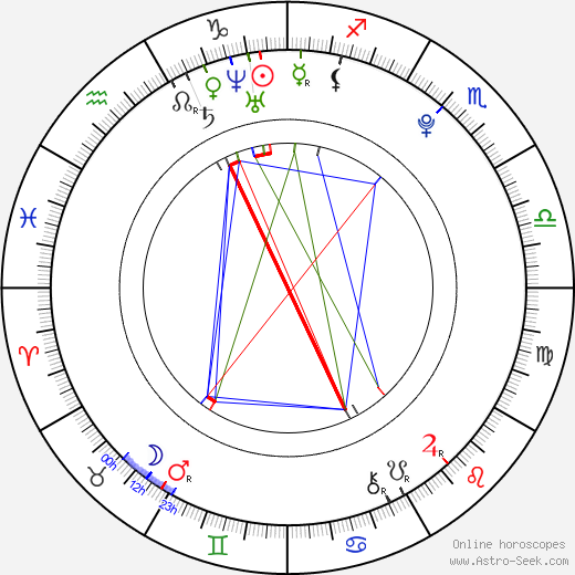 David Archuleta birth chart, David Archuleta astro natal horoscope, astrology