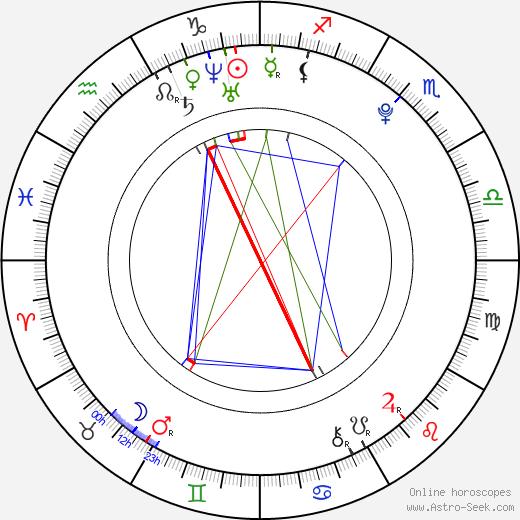 David Archuleta astro natal birth chart, David Archuleta horoscope, astrology