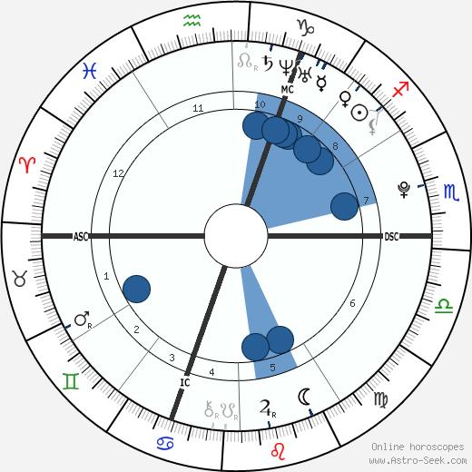 David Goffin wikipedia, horoscope, astrology, instagram