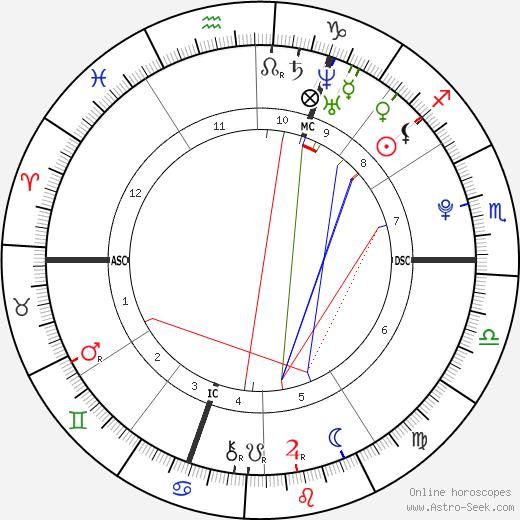 David Goffin tema natale, oroscopo, David Goffin oroscopi gratuiti, astrologia