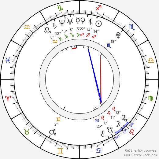 Jakub Lev birth chart, biography, wikipedia 2020, 2021