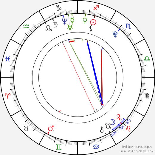 Jakub Lev birth chart, Jakub Lev astro natal horoscope, astrology