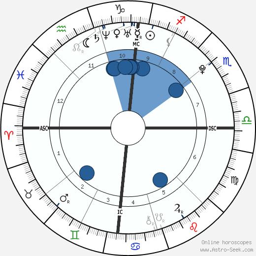 James Martel wikipedia, horoscope, astrology, instagram