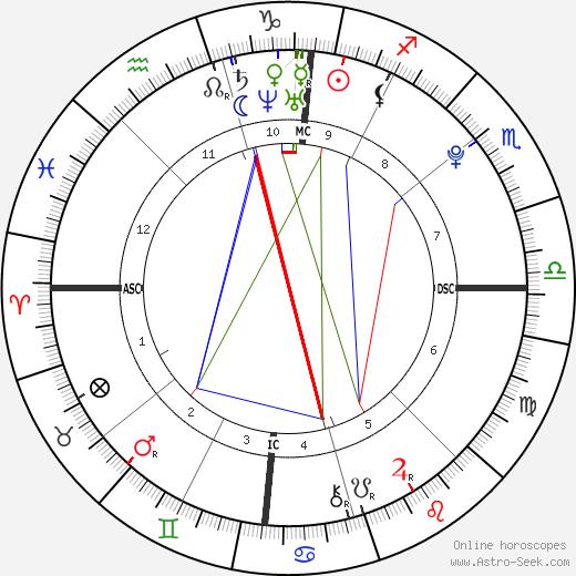 James Martel tema natale, oroscopo, James Martel oroscopi gratuiti, astrologia