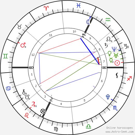 Jean-Baptiste Maunier astro natal birth chart, Jean-Baptiste Maunier horoscope, astrology