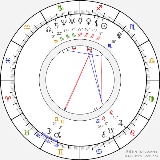 Jean-Luke Figueroa birth chart, biography, wikipedia 2019, 2020