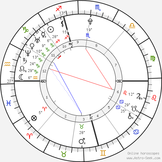JoJo birth chart, biography, wikipedia 2018, 2019