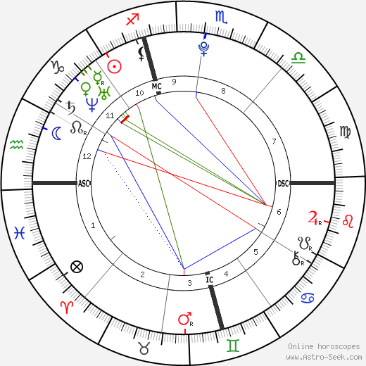 JoJo astro natal birth chart, JoJo horoscope, astrology