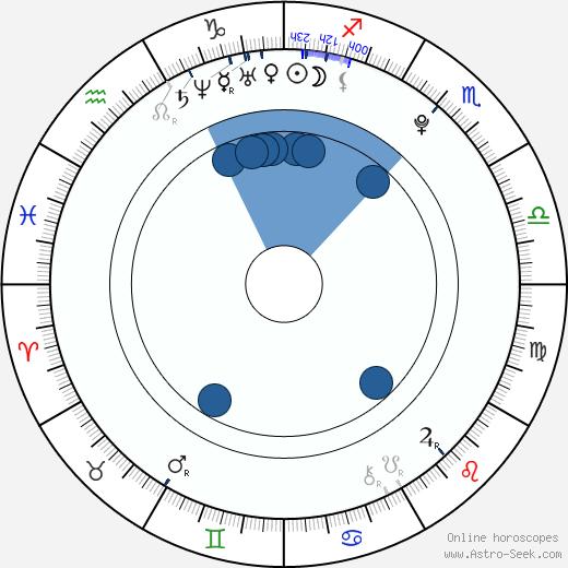 Julito McCullum wikipedia, horoscope, astrology, instagram