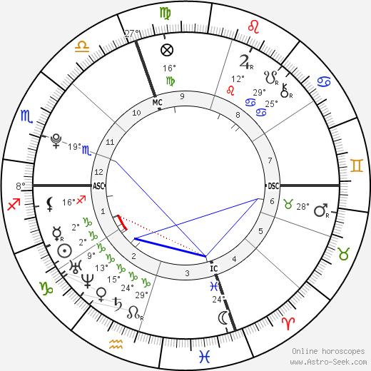 Marcus Jordan birth chart, biography, wikipedia 2018, 2019