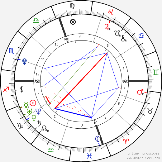 Marcus Jordan astro natal birth chart, Marcus Jordan horoscope, astrology