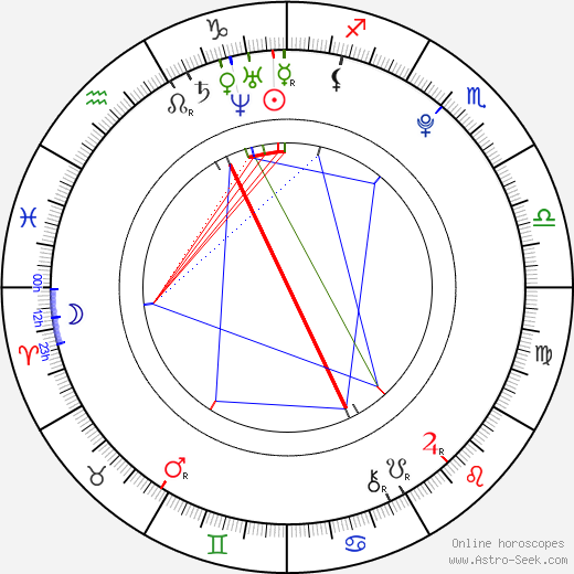 Marie Luise Stahl astro natal birth chart, Marie Luise Stahl horoscope, astrology