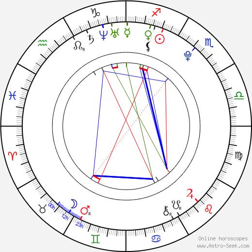 Markéta Kazdová tema natale, oroscopo, Markéta Kazdová oroscopi gratuiti, astrologia