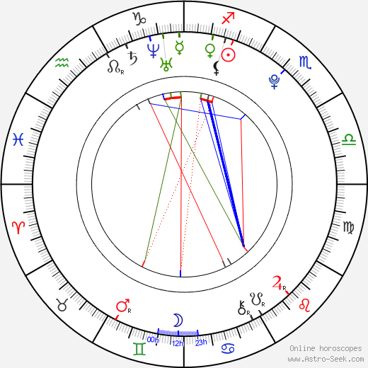 Miryam Sater birth chart, Miryam Sater astro natal horoscope, astrology