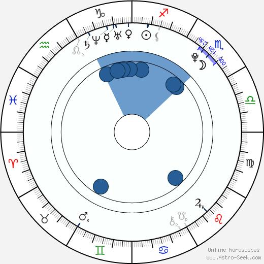 Nick Roux wikipedia, horoscope, astrology, instagram