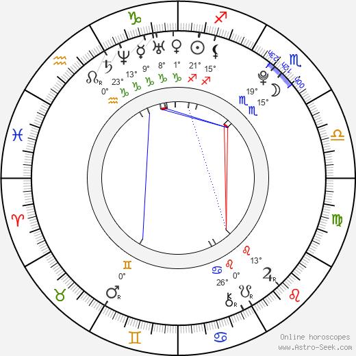 Nick Roux birth chart, biography, wikipedia 2018, 2019