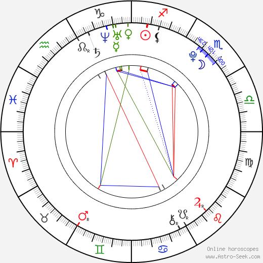 Nick Roux astro natal birth chart, Nick Roux horoscope, astrology