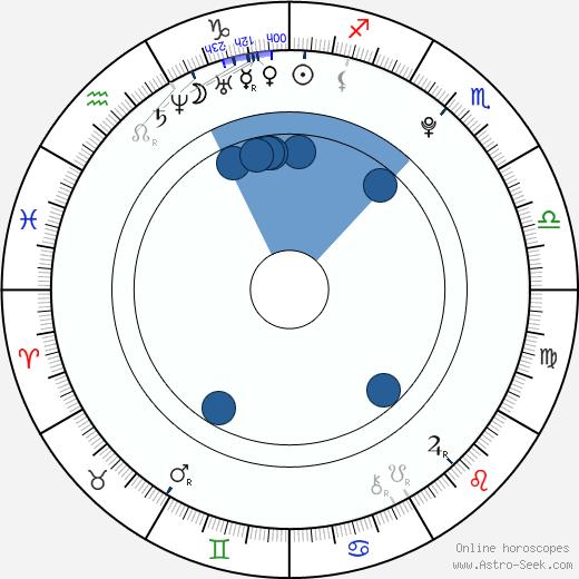 Přemysl Pálek wikipedia, horoscope, astrology, instagram