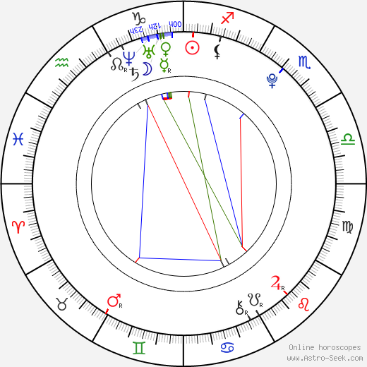 Přemysl Pálek tema natale, oroscopo, Přemysl Pálek oroscopi gratuiti, astrologia