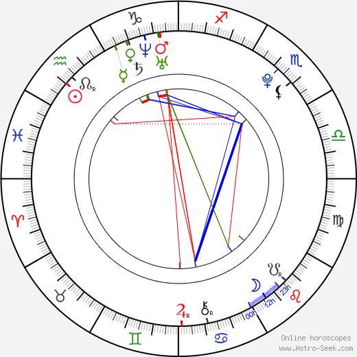 Ben Schnetzer birth chart, Ben Schnetzer astro natal horoscope, astrology