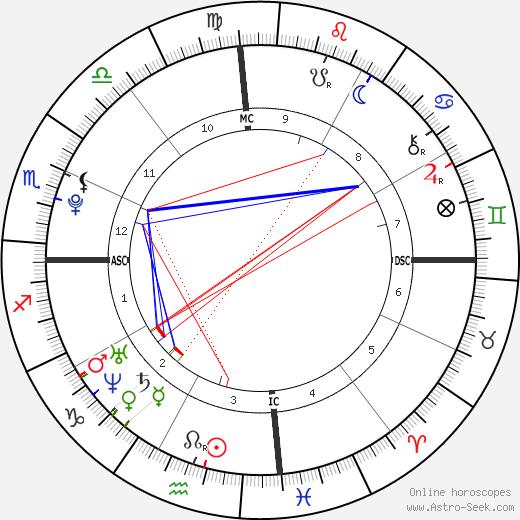 Бетани Хэмилтон Bethany Hamilton день рождения гороскоп, Bethany Hamilton Натальная карта онлайн