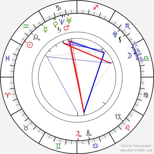 Brett Dier tema natale, oroscopo, Brett Dier oroscopi gratuiti, astrologia