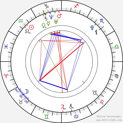 Clara Alonso astro natal birth chart, Clara Alonso horoscope, astrology