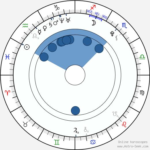 Cody Hodgson wikipedia, horoscope, astrology, instagram