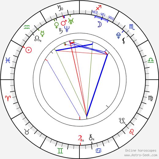 Cody Hodgson birth chart, Cody Hodgson astro natal horoscope, astrology