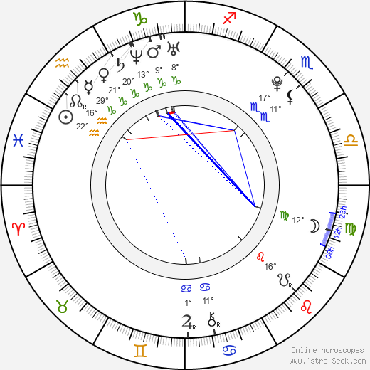 Gabriela Kratochvílová birth chart, biography, wikipedia 2018, 2019