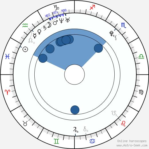 Haley Sweet wikipedia, horoscope, astrology, instagram