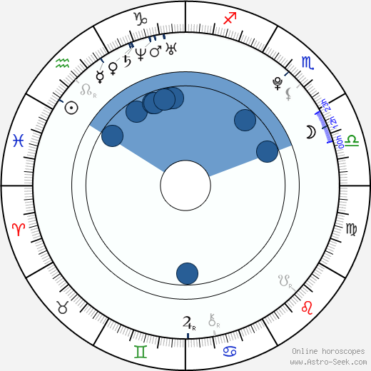 Jake Weary Birth Chart Horoscope, Date of Birth, Astro