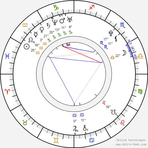 Jake Weary tema natale, biography, Biografia da Wikipedia 2020, 2021