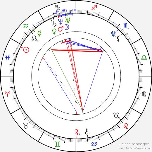 Kang Ha-neul birth chart, Kang Ha-neul astro natal horoscope, astrology