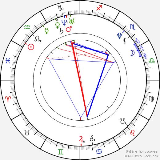 Kotori Koiwai день рождения гороскоп, Kotori Koiwai Натальная карта онлайн