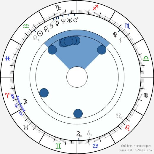 Laura Marling wikipedia, horoscope, astrology, instagram