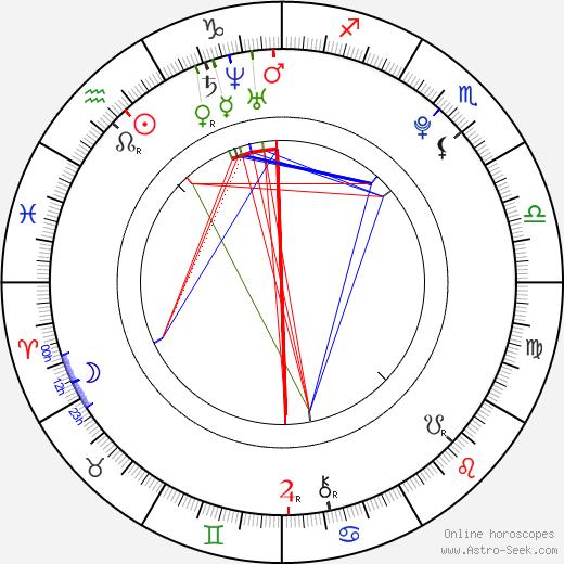 Лора Марлинг Laura Marling день рождения гороскоп, Laura Marling Натальная карта онлайн
