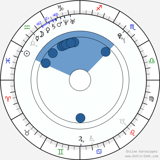 Luciano Nóbile horoscope, astrology, sign, zodiac, date of birth, instagram